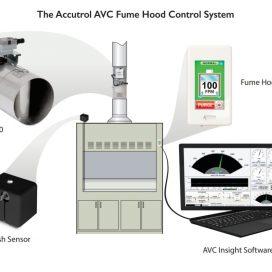 Hệ thống điều khiển hoạt động tủ hút Accutrol